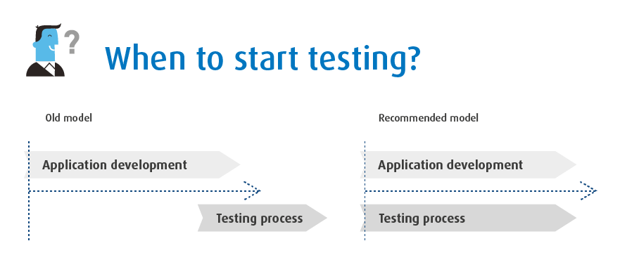 when-to-start-testing