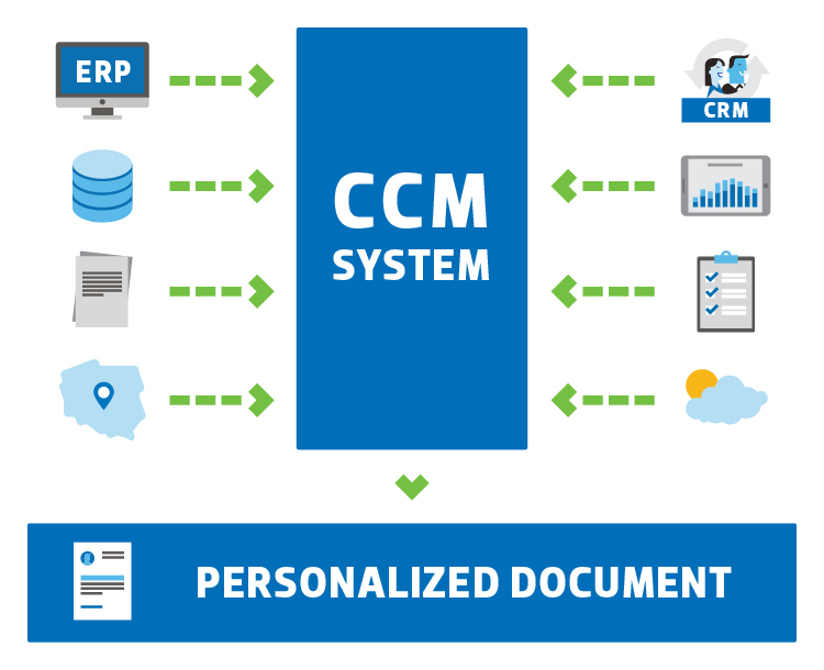 JCommerce_ccm-personalized_documment